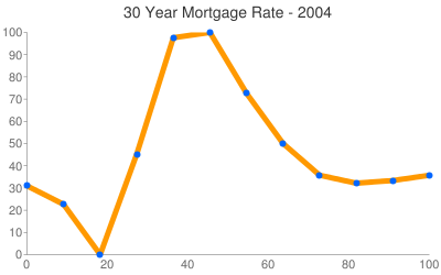 Kentucky Mortgage Rates